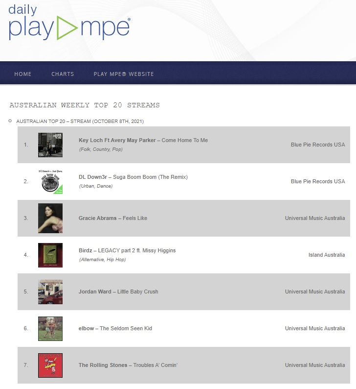 BPP - PlayMPE - DL Down3r Ft Jack Parry - Suga Boom Boom (The Remix) Australian Weekly Top 20 Streams v131021AM