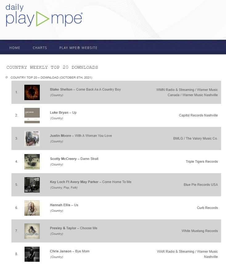 BPP - PlayMPE - Key Loch Ft Avery May Parker - Come Home To Me - Country Weekly Top 20 Downloads v131021AM