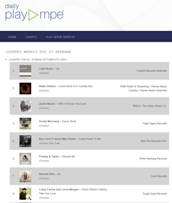 BPP - PlayMPE - Key Loch Ft Avery May Parker - Come Home To Me - Country Weekly Top 20 Streams v131021AM