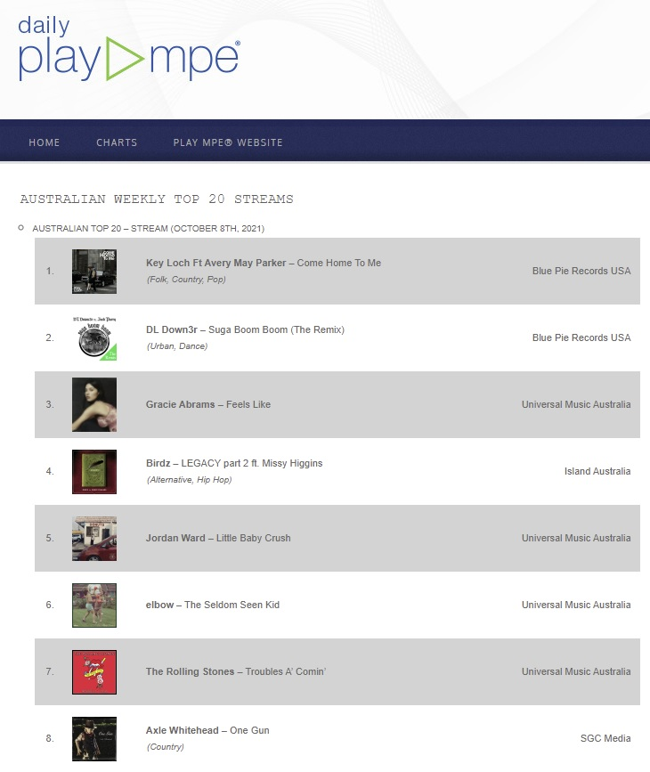BPP - PlayMPE - Key Loch Ft Avery May Parker - Come Home To Me - Top 20 Streams v131021AM